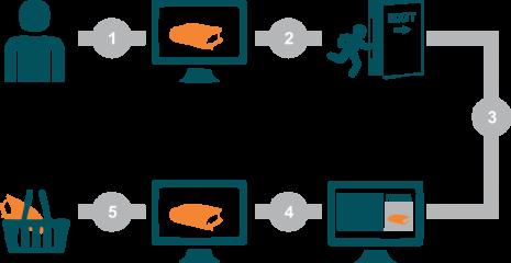 Ремаркетинг – эффективная стратегия по увеличению конверсии