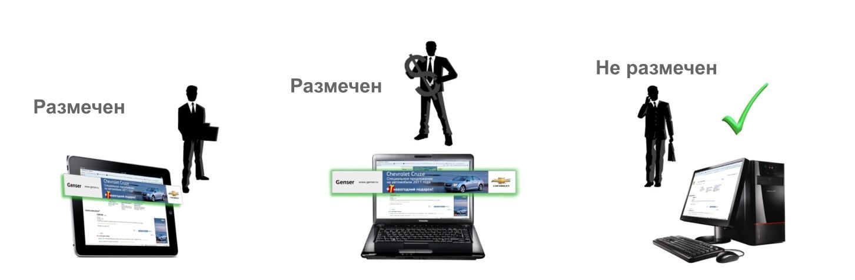 Ремаркетинг как средство повышения конверсии сайта